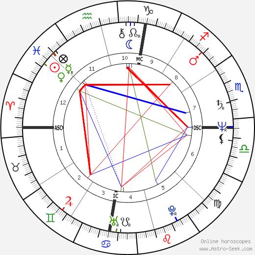 Ron Howard astro natal birth chart, Ron Howard horoscope, astrology