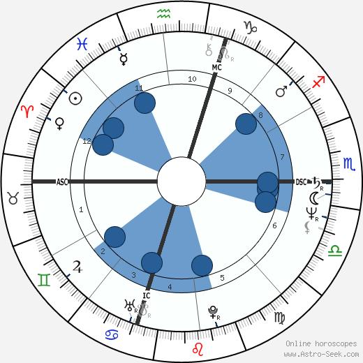 Ross Browner wikipedia, horoscope, astrology, instagram