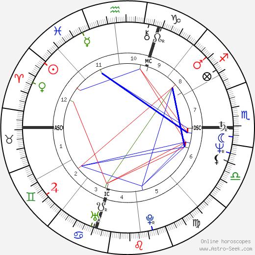 Ross Browner день рождения гороскоп, Ross Browner Натальная карта онлайн