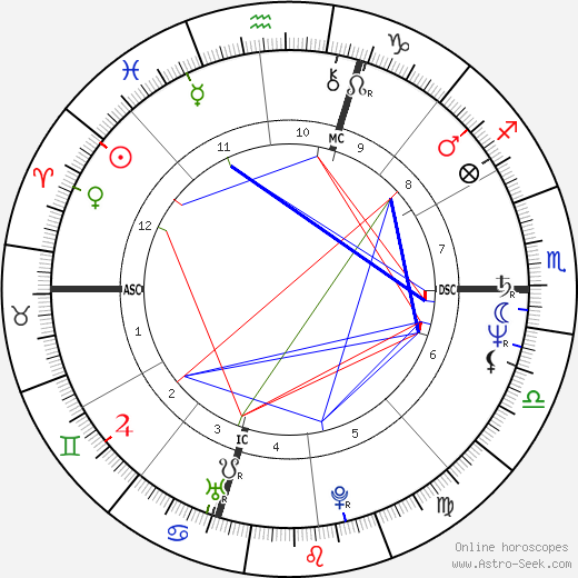 Ross Browner tema natale, oroscopo, Ross Browner oroscopi gratuiti, astrologia