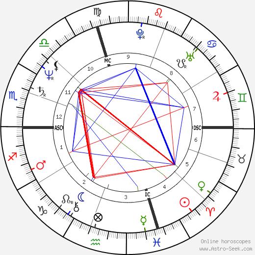 Sondra Bertelli день рождения гороскоп, Sondra Bertelli Натальная карта онлайн