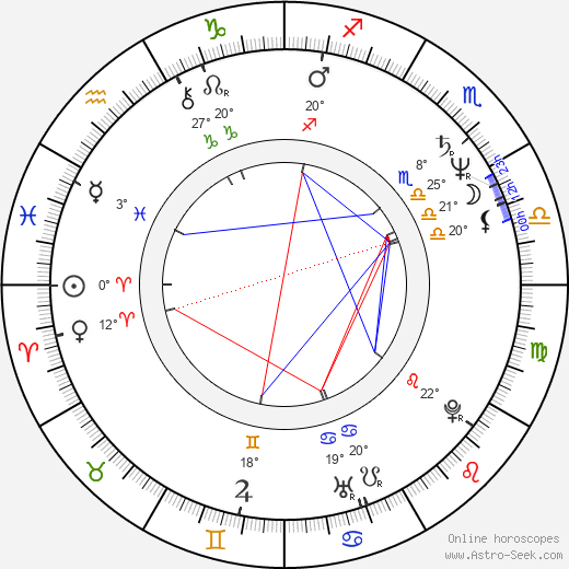 Usama Muhammad birth chart, biography, wikipedia 2018, 2019