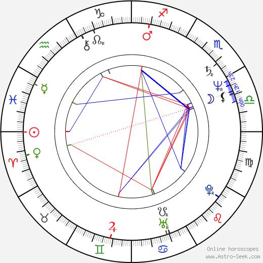 Usama Muhammad birth chart, Usama Muhammad astro natal horoscope, astrology