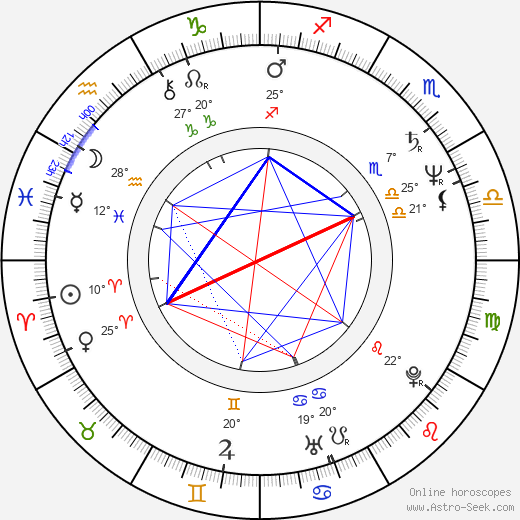 Vladimír Gut birth chart, biography, wikipedia 2019, 2020