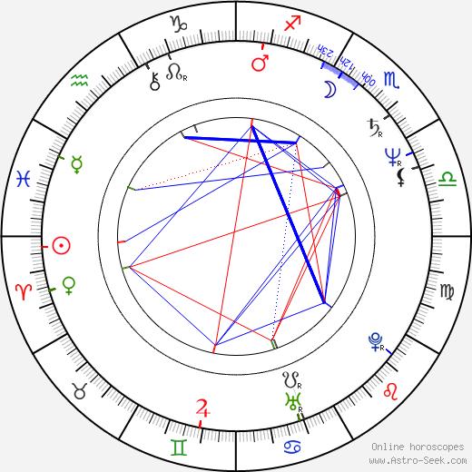 Vladimír Kunz birth chart, Vladimír Kunz astro natal horoscope, astrology