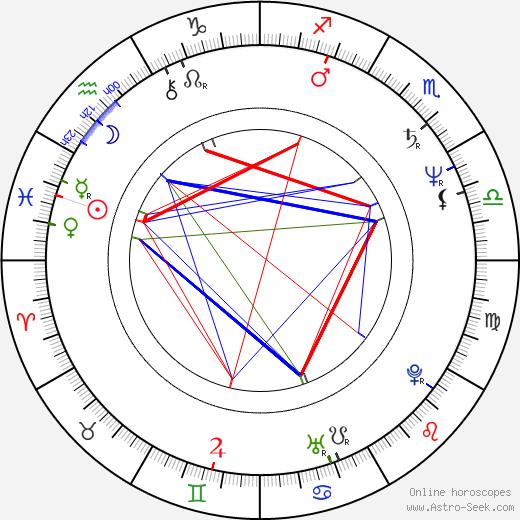 Vlastimil Peška birth chart, Vlastimil Peška astro natal horoscope, astrology