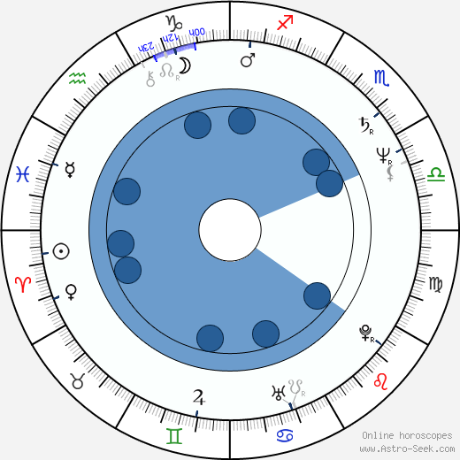 Wladimir Yordanoff wikipedia, horoscope, astrology, instagram