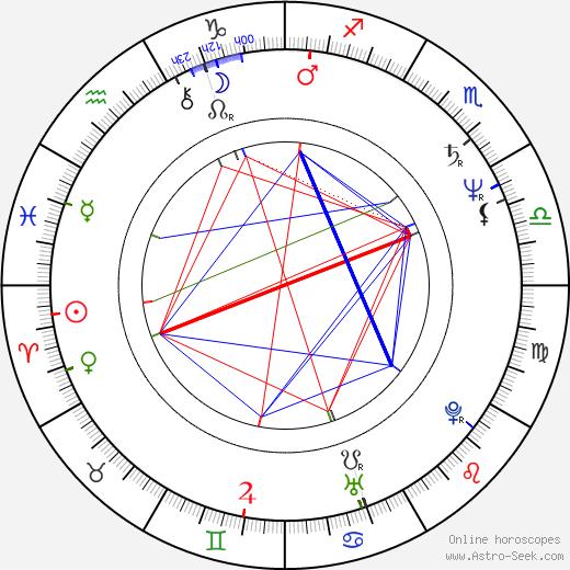 Wladimir Yordanoff день рождения гороскоп, Wladimir Yordanoff Натальная карта онлайн