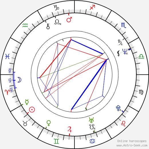 Ágnes Bánfalvy день рождения гороскоп, Ágnes Bánfalvy Натальная карта онлайн