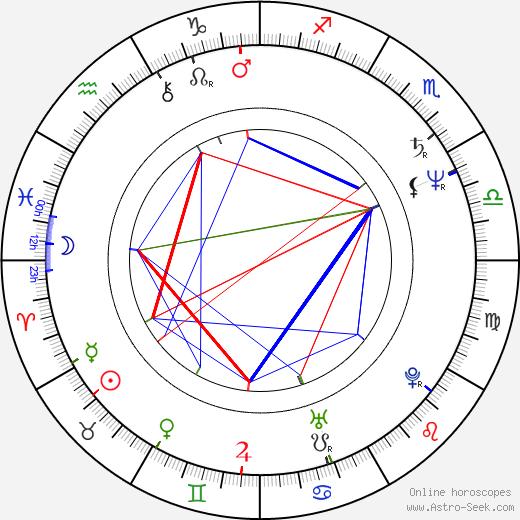 Chris Boardman birth chart, Chris Boardman astro natal horoscope, astrology