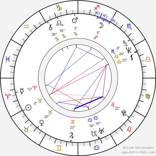 Christian Gazio birth chart, biography, wikipedia 2019, 2020