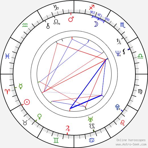 Christian Gazio birth chart, Christian Gazio astro natal horoscope, astrology