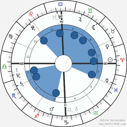 Christian Ranucci wikipedia, horoscope, astrology, instagram