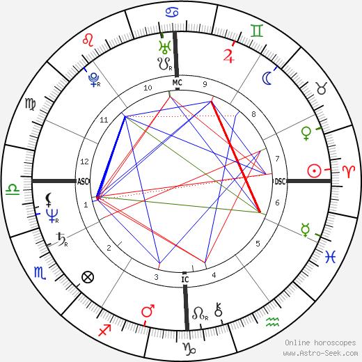 Кристиан Рануччи Christian Ranucci день рождения гороскоп, Christian Ranucci Натальная карта онлайн