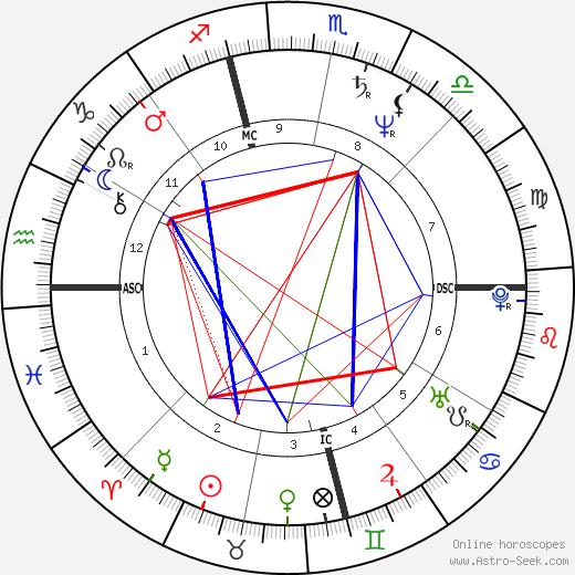 Craig Minetto tema natale, oroscopo, Craig Minetto oroscopi gratuiti, astrologia