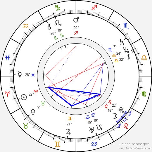 Curt Truninger birth chart, biography, wikipedia 2019, 2020