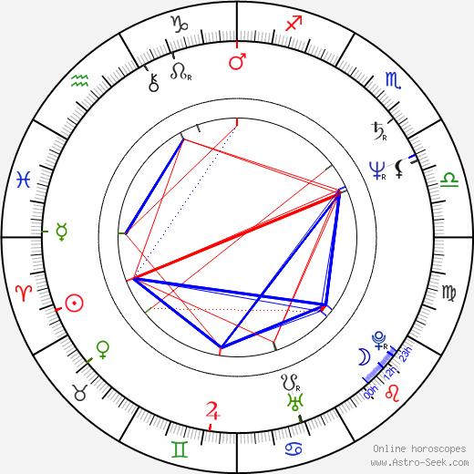 Curt Truninger birth chart, Curt Truninger astro natal horoscope, astrology