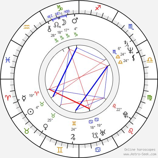 Dana Kaproff birth chart, biography, wikipedia 2019, 2020