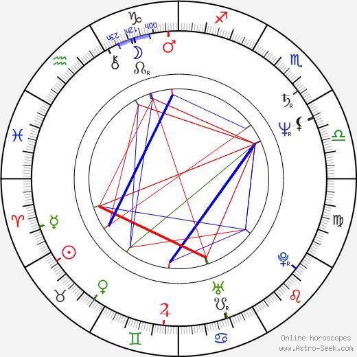 Dana Kaproff birth chart, Dana Kaproff astro natal horoscope, astrology