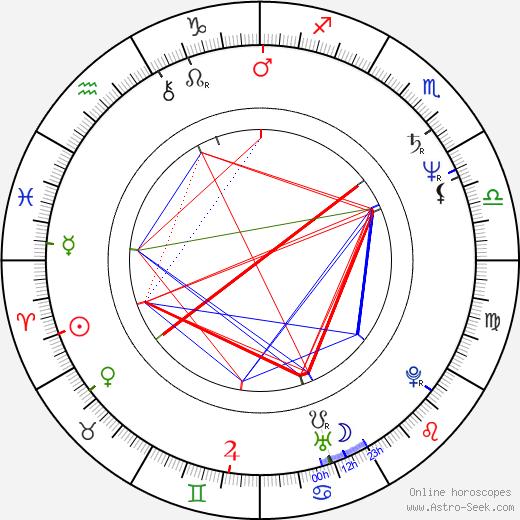 Deborah Rush astro natal birth chart, Deborah Rush horoscope, astrology