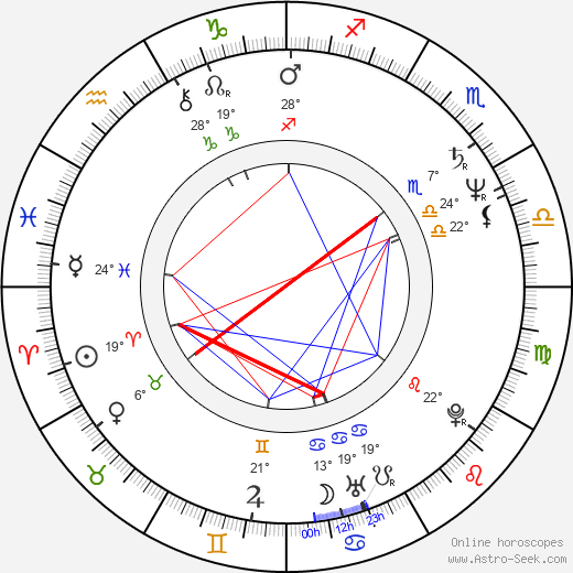 Dennis Quaid tema natale, biography, Biografia da Wikipedia 2018, 2019