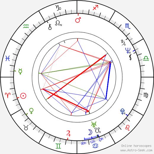Dennis Quaid tema natale, oroscopo, Dennis Quaid oroscopi gratuiti, astrologia