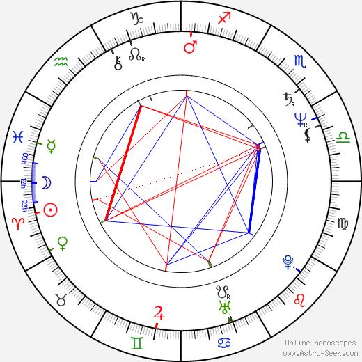 Donald Petrie birth chart, Donald Petrie astro natal horoscope, astrology