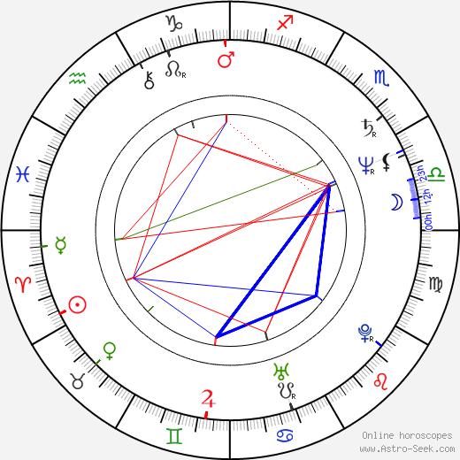 Ellen Barkin astro natal birth chart, Ellen Barkin horoscope, astrology