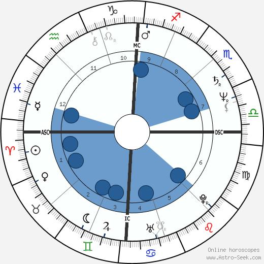 Ezio Greggio wikipedia, horoscope, astrology, instagram