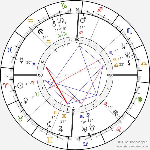 Ezio Greggio birth chart, biography, wikipedia 2018, 2019