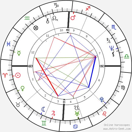 Ezio Greggio astro natal birth chart, Ezio Greggio horoscope, astrology