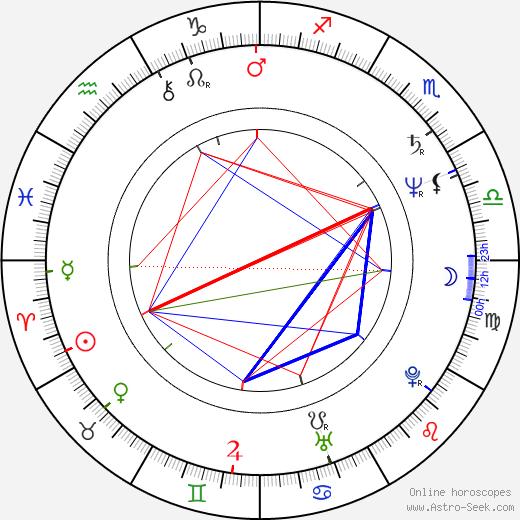 Franco Salvia astro natal birth chart, Franco Salvia horoscope, astrology