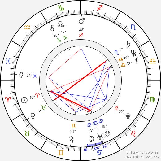 Frank Medrano birth chart, biography, wikipedia 2020, 2021