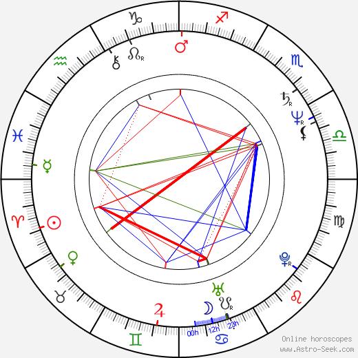 Frank Medrano birth chart, Frank Medrano astro natal horoscope, astrology