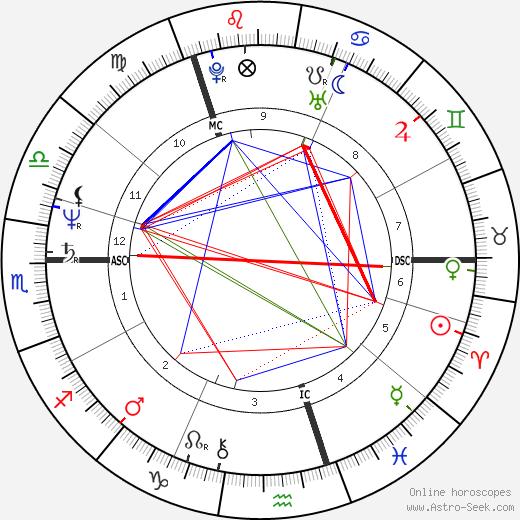 Иан Дункан Смит Iain Duncan Smith день рождения гороскоп, Iain Duncan Smith Натальная карта онлайн