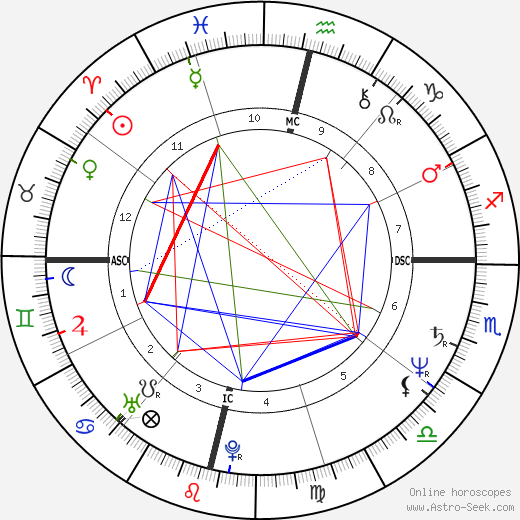 Jackie Chan horoscope, astrology, Jackie Chan astro natal birth chart