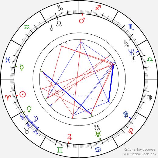 Jan Látka birth chart, Jan Látka astro natal horoscope, astrology