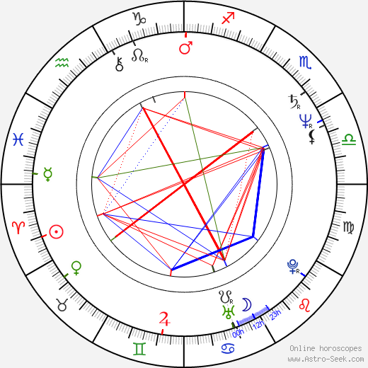Jan Speck birth chart, Jan Speck astro natal horoscope, astrology