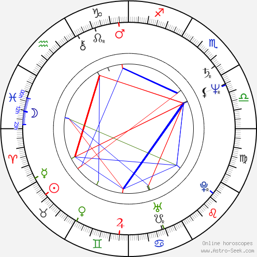 Jan Vávra astro natal birth chart, Jan Vávra horoscope, astrology