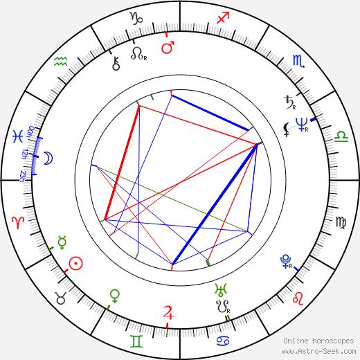 Jan Vávra tema natale, oroscopo, Jan Vávra oroscopi gratuiti, astrologia