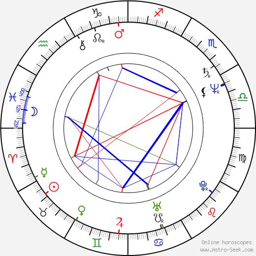Janne Kuusi tema natale, oroscopo, Janne Kuusi oroscopi gratuiti, astrologia