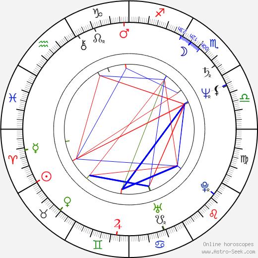 János Derzsi birth chart, János Derzsi astro natal horoscope, astrology