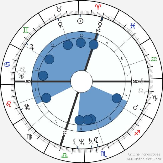 Jean Bilski wikipedia, horoscope, astrology, instagram