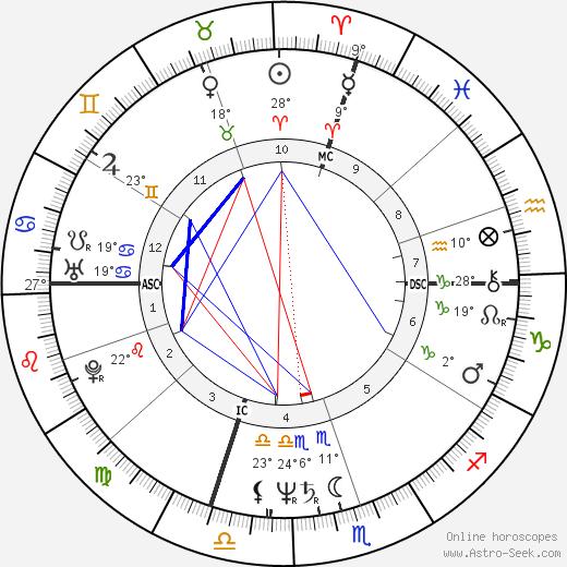 Jean Bilski birth chart, biography, wikipedia 2018, 2019