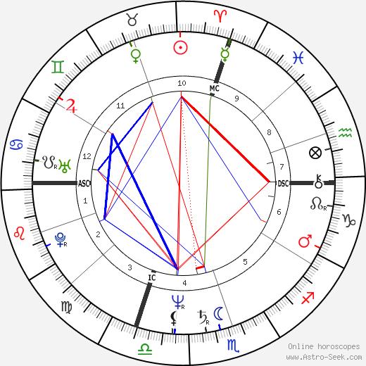 Jean Bilski astro natal birth chart, Jean Bilski horoscope, astrology
