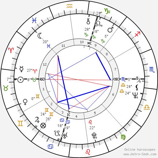 Jerry Seinfeld birth chart, biography, wikipedia 2019, 2020