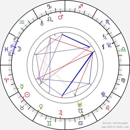 John Pankow tema natale, oroscopo, John Pankow oroscopi gratuiti, astrologia