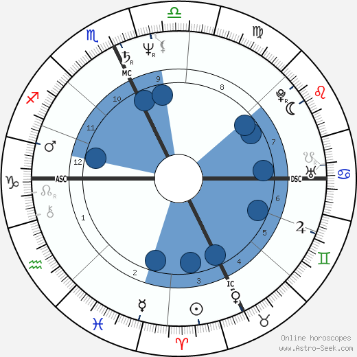 Jon Krakauer wikipedia, horoscope, astrology, instagram