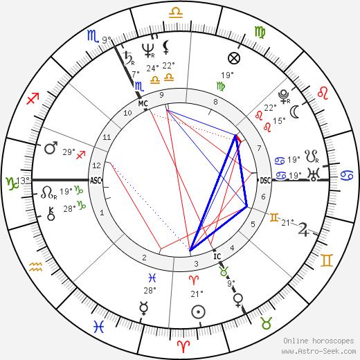 Jon Krakauer birth chart, biography, wikipedia 2019, 2020