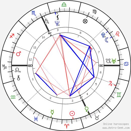 Jon Krakauer birth chart, Jon Krakauer astro natal horoscope, astrology